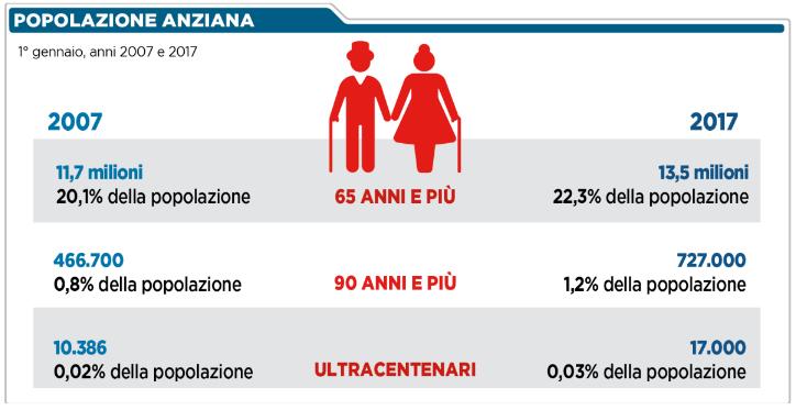 Popolazione Anziana 2017