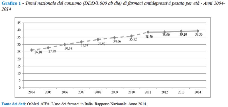 farmaci antidepressivi - trend nazionale di consumo