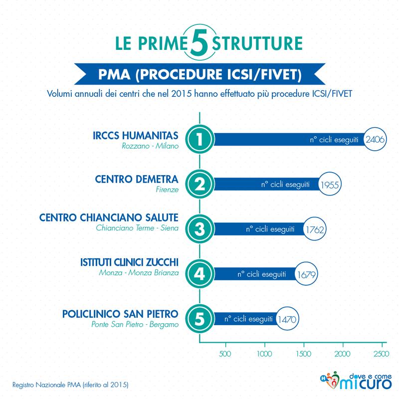 Le prime cinque struttura per procedure ICSI/FIVET