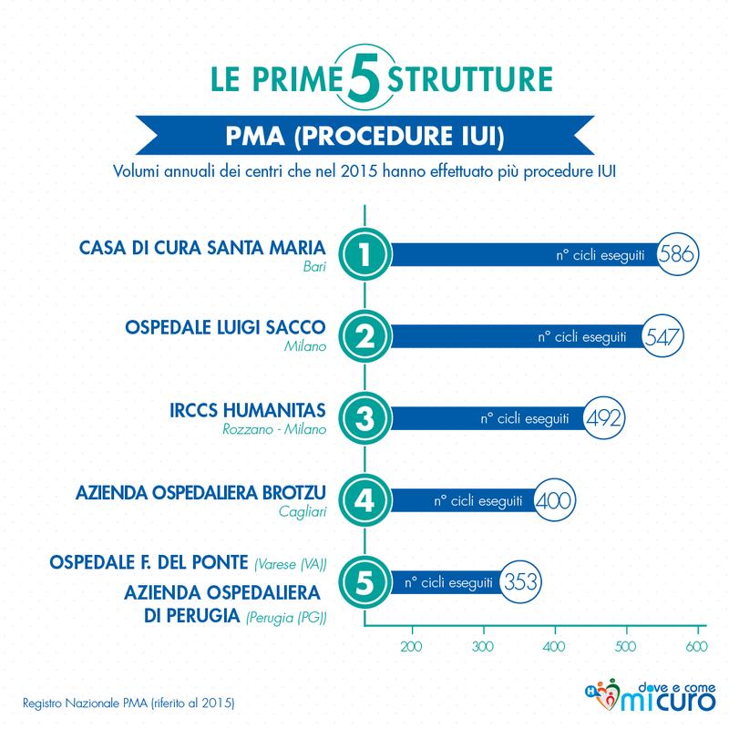 Le prime cinque strutture per procedure IUI