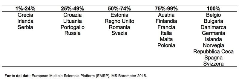 tabella che illustra le probabilità di avere accesso alle prestazioni di riabilitazione nei paesi europei