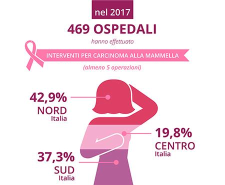 Infografica che ritrae il numero di ospedali che effettuano interventi per tumore al seno