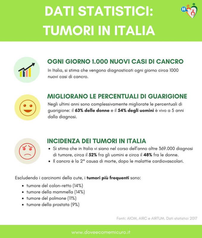 prostata da radiazioni immunoterapiche