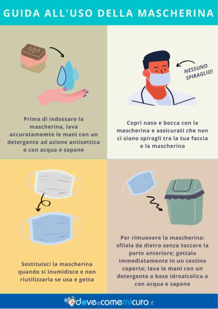 Infografica che spiega il corretto uso della mascherina