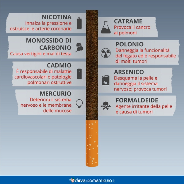 Infografica che raffigura la composizione chimica della sigaretta e i danni che ciascun componente arreca
