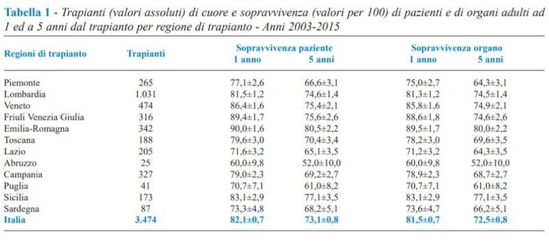 Tabella che raffigura il numero di trapianti per regione