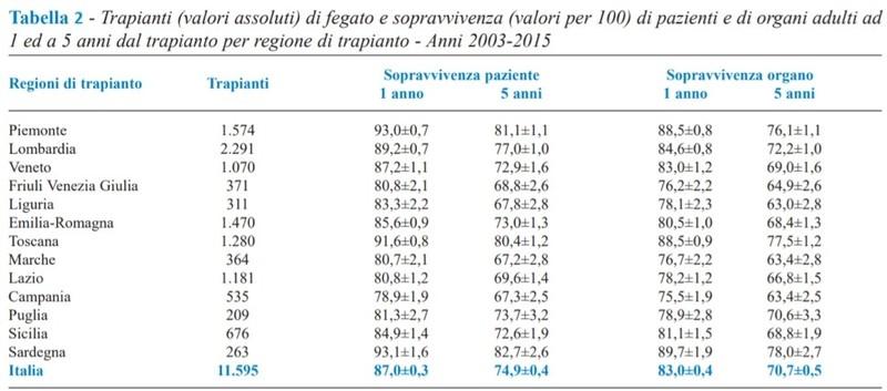Tabella che mostra il numero di trapianti di fegato in Italia