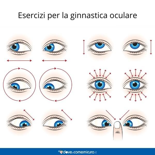 Immagine che mostra gli esercizi per la ginnastica oculare e il rafforzamento dei muscoli degli occhi