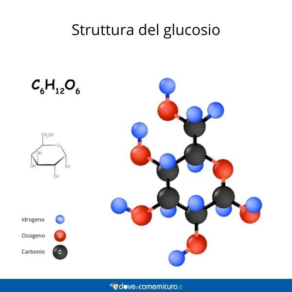 Immagine che mostra le molecole che formano la catena di un monosaccaride come il glucosio