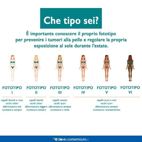 Immagine che mostra i 6 fototipi della pelle per un'abbronzatura sana