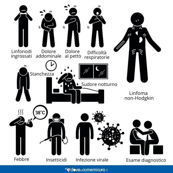 Immagine che mostra sintomi, fattori di rischio e diagnosi di un linfoma