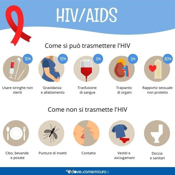 Immagine che mostra i modi in cui HIV si trasmette o non si trasmette