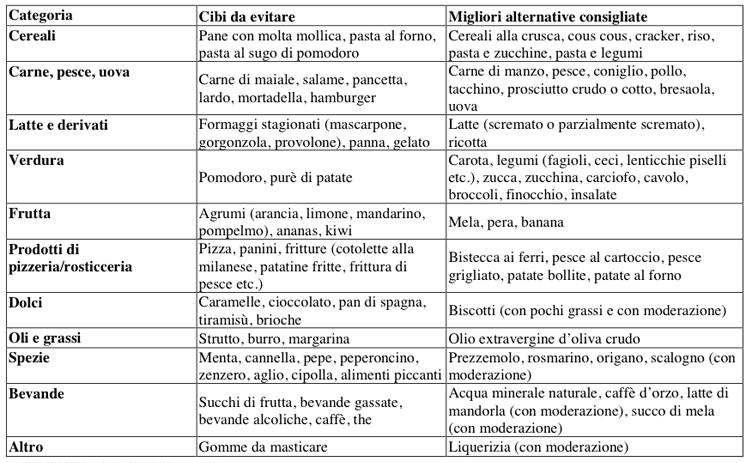 dieta per le persone con gastrite ed esofagite