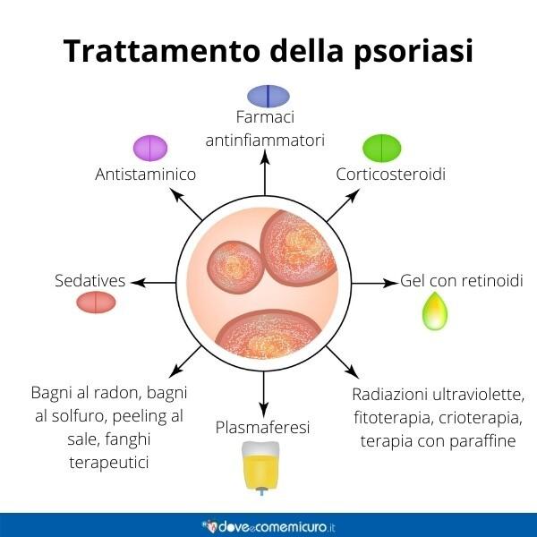 Immagine infografica che rappresenta vari trattamenti per curare la psoriasi