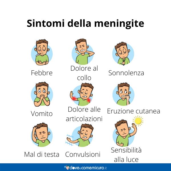 Immagine infografica che rappresenta i sintomi della meningite