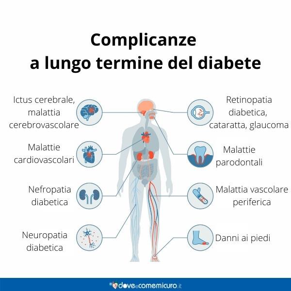 Immagine infografica che rappresenta delle complicanze a lungo termine del diabete