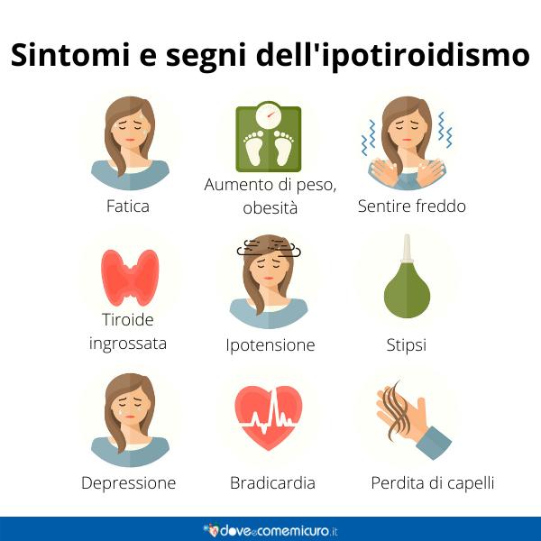 Immagine infografica che rappresenta sintomi e segni dell'ipotiroidismo