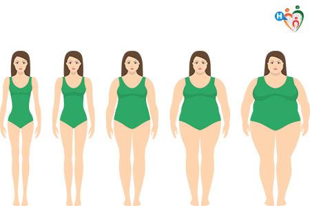 Sottopeso e obesità, quali sono i diversi indici BMI?