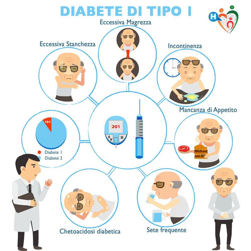 Cause e conseguenze del Diabete 1
